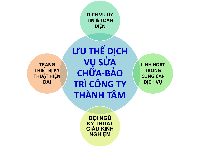 uu the dich vu sua chua bao tri cua cong ty thanh tam